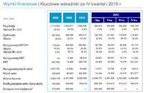 Kluczowe wskaźniki za IV kwartał i 2010 rok (źródło: prezentacja wyników finansowych Netii)