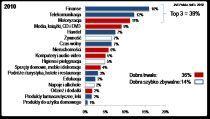 Sektory mające największy udział w rynku to finanse, telekomunikacja i motoryzacja