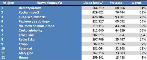 Najpopularniejsze fanpage