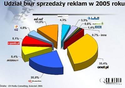 Udział biur sprzedaży reklam internetowych w 2005 roku