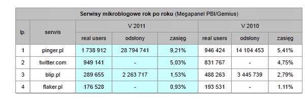 Mikroblogi w Polsce - maj 2011