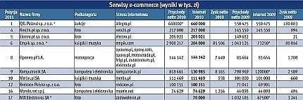 Największe serwisy e-commerce w Polsce