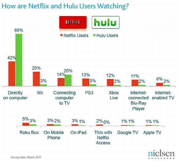 Netflix kontra Hulu - wyniki ankiety Nielsena