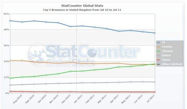 Przeglądarki w UK lipiec 2011