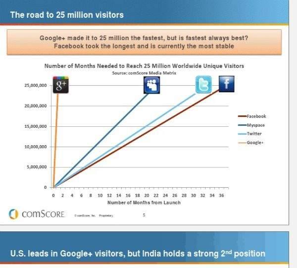 Google  kontra inne serwisy społecznościowe