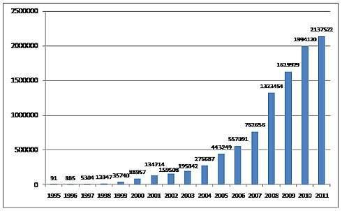 Wzrost liczby domen w Polsce