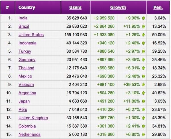 Facebook - liczba użytkowników