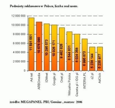 Podmioty reklamowe w Polsce, liczba real users