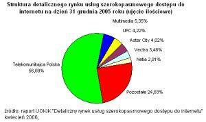 Podział rynku wśród dostawców internetu w Polsce