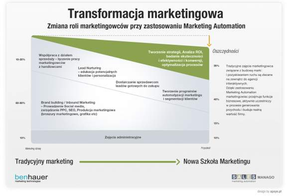 Transformacja marketingowa