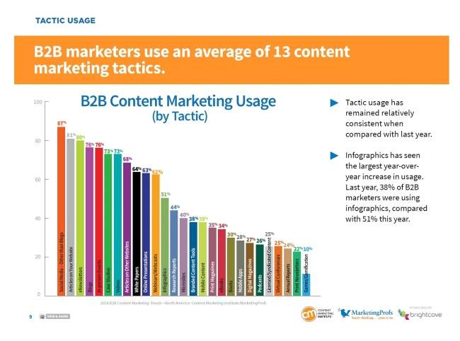 Źródło: badanie Content Marketing Institute and MarketingProfs