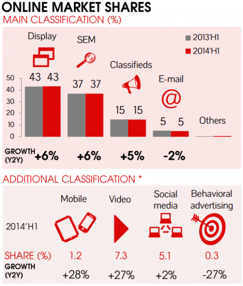 "Reklama cyfrowa w Polsce (Badanie IAB/PWC ""AdEx 2014'H1"" 2014)"