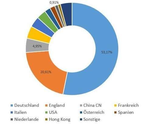 Sprzedawcy na niemieckim Amazonie wg narodowości
