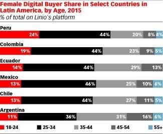 Statystyki dotyczące wieku pań dokonujących zakupów online