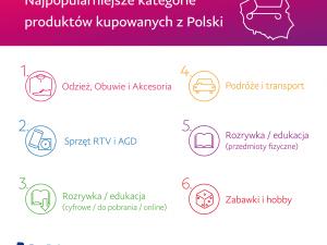 PayPal PassPort dostępny dla polskich firm