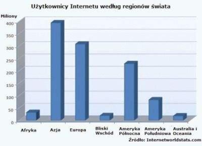 Liczba użytkowników Sieci wg serwisu Internetworldstats.com.