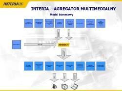 Platforma Dystrybucji Treści Multimedialnych, źródło: prezentacja Interia.pl S.A.