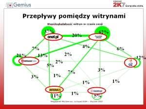 Liczby nad liniami mówią jaka jest współoglądalność obydwu portali w czasie jednej sesji. Np. 7 użytkowników Onetu w czasie tej samej sesji zagląda na strony Wirtualnej Polski. Źródło: prezentacja Marcin Pery