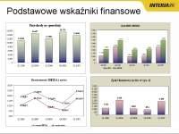 Podstawowe wskaźniki finansowe Interia.pl. Źródło: prezentacja Interia.pl