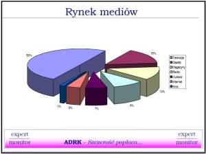 Media-miks według szacunków Ekspert-Monitora. Źródło: prezentacja Eskpert-Monitor.