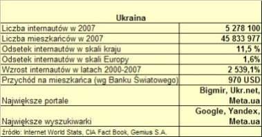 Na Ukrainie ponad 5,2 mln osób korzysta z internetu