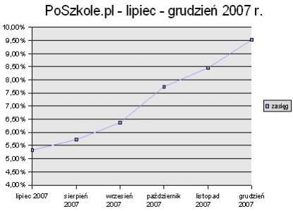 Wzrost zasięgu serwisu PoSzkole.pl. Źródło: Megapanel PBI/Gemius, opracowanie: Internet Standard