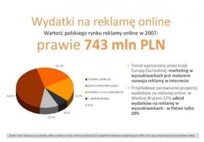 """Źródło: """"Wydatki na reklamę internetową"""" - prezentacja Jarosława Sobolewskiego na konferencję """"SEM 2008"""", organizowaną przez Internet Standard."""