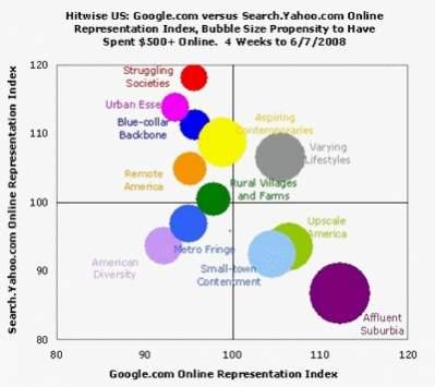 Źródło: http://weblogs.hitwise.com/us-heather-hopkins/2008/06/google_users_big_spenders_onli_1.html
