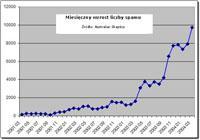 Wzrost liczby spamu