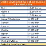 LIczba abonentów DSL