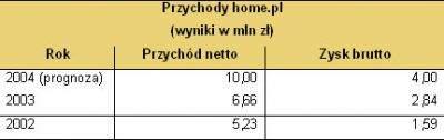 Wyniki Home.pl