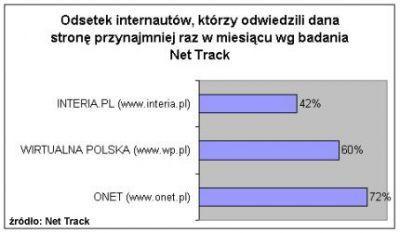 Procent internautów, którzy odwiedzili najbardziej znane portale według badania Net Track