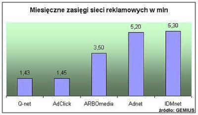 Miesięczny zasięg sieci reklamowych według Gemis (w mln)