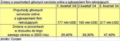 Przychody serwisów online z ogłoszeniami firm rekrutujących